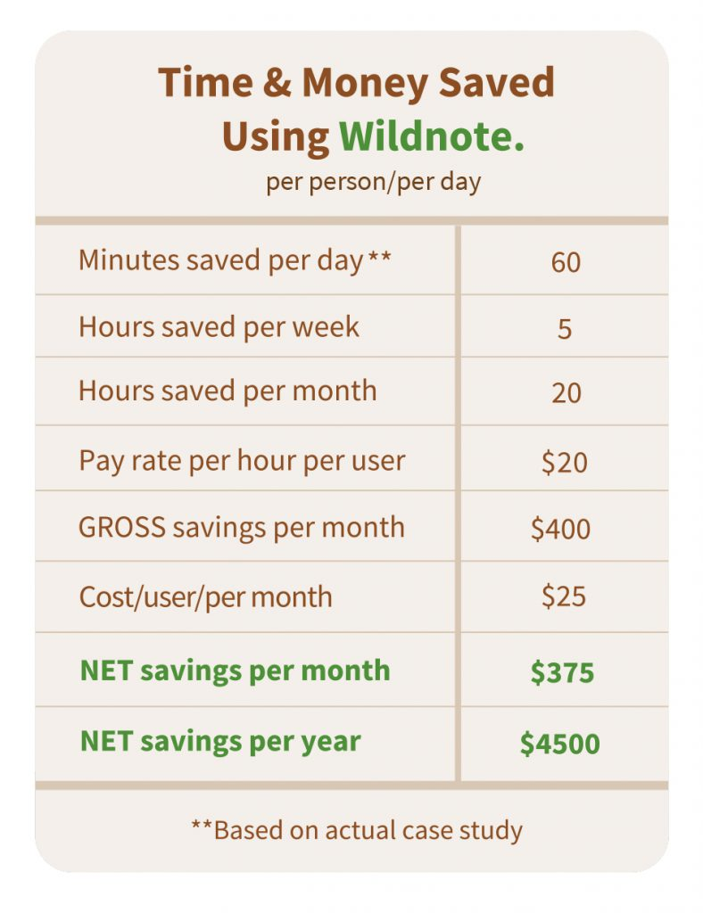 chart showing a minimum of $4500 cost savings per person per year when using the Wildnote app.